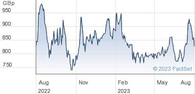 Hargreaves Lansdown plc Share Price (HL ) Ordinary 0 4p | HL