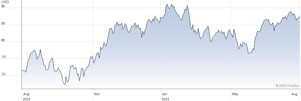 AECOM performance chart