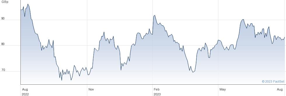 SIRIUS R E. performance chart