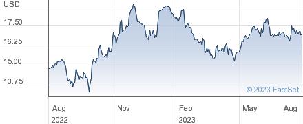 Fonar Corp performance chart