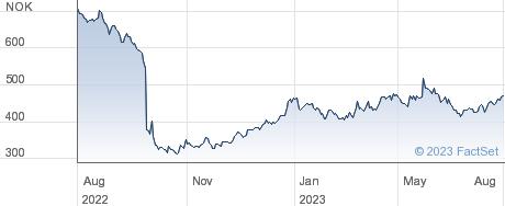SalMar ASA performance chart
