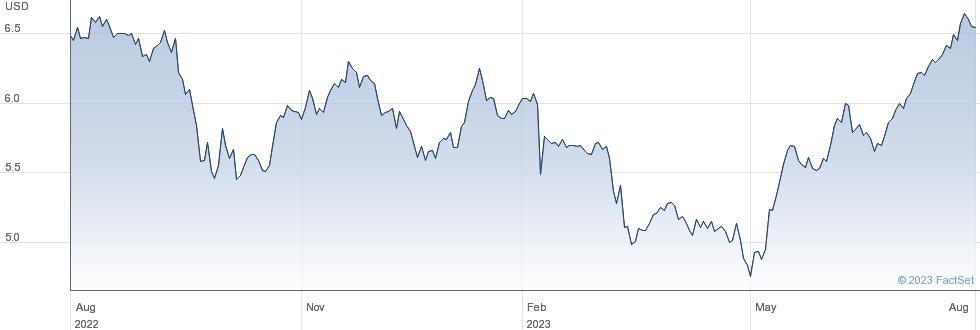 Pennantpark Investment Corp performance chart