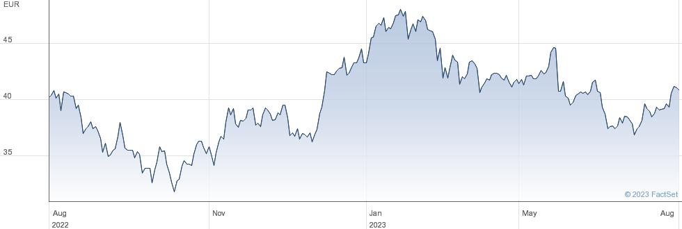 Aalberts NV performance chart