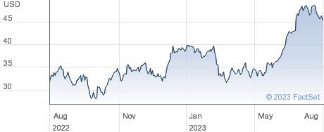 Delta Air Lines Inc performance chart