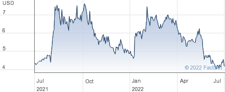 Empresa Distribuidora y Comercializadora Norte SA performance chart