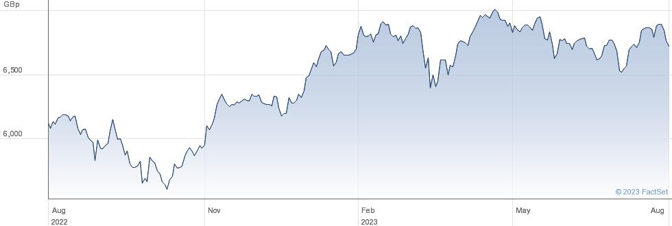 XEUROPE 1C performance chart