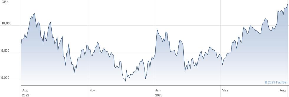 XMSCI USA SW performance chart