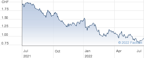 GAM Holding AG performance chart