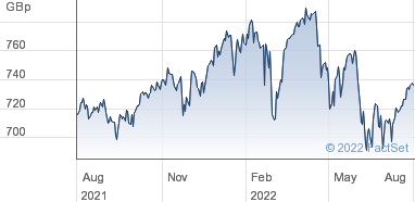 Xtrackers Share Price (XUKX) FTSE 100 UCITS ETF (DR) - Income | XUKX