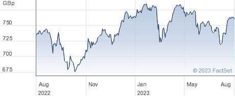 XFTSE 100 performance chart