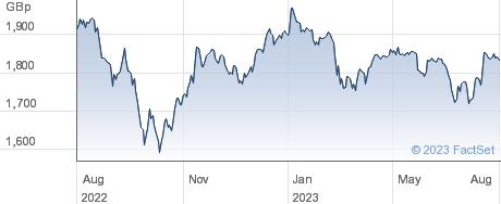 XFTSE 250 performance chart