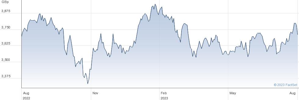 XEMERG MKT SW performance chart