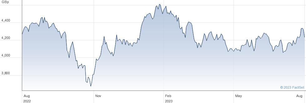 XEM ASIA SW performance chart