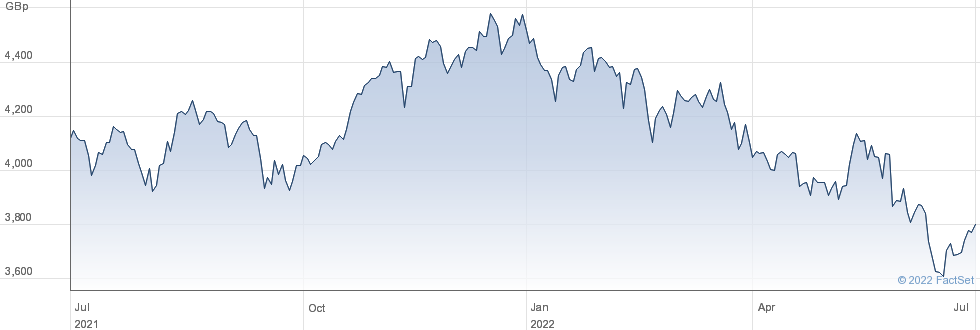 XTAIWAN performance chart