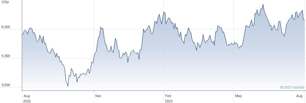 XKOREA performance chart