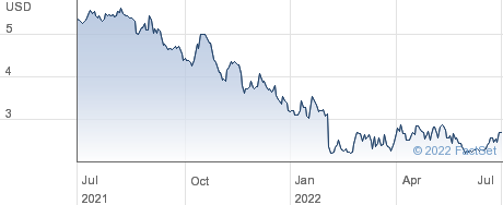 Orion Group Holdings Inc performance chart