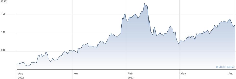 Banco de Sabadell SA performance chart