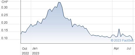 Addex Therapeutics Ltd performance chart