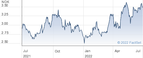 Hunter Group ASA performance chart
