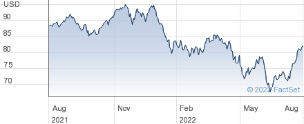 First Trust Water ETF performance chart