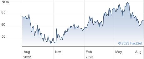 Bouvet ASA performance chart