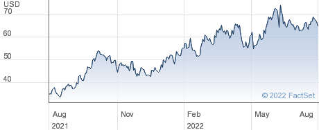 Continental Resources Inc performance chart
