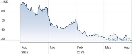 TechTarget Inc performance chart