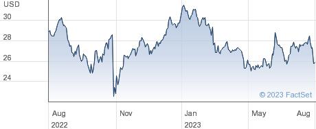 TriMas Corp performance chart