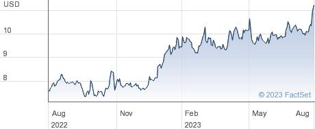 Greenlight Capital Re Ltd performance chart