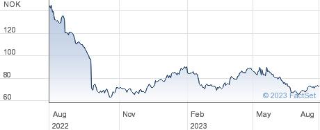 Grieg Seafood ASA performance chart