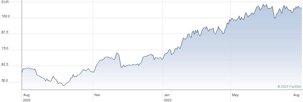 Gerresheimer AG performance chart