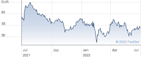 Danone SA performance chart