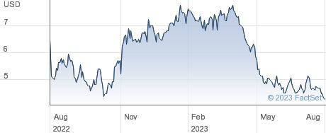 Infinera Corp performance chart