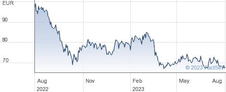 Argan SA performance chart