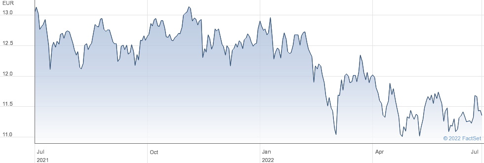 Lyxor MSCI Emerging Markets UCITS ETF Acc EUR performance chart