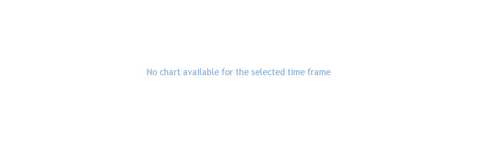 ETFS BRENT 1 performance chart