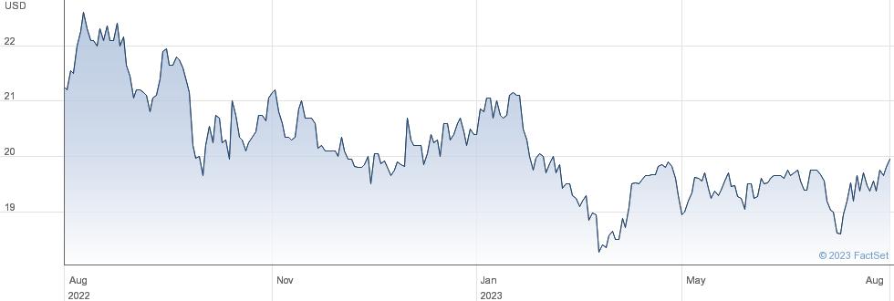 THIRD POI. $ performance chart