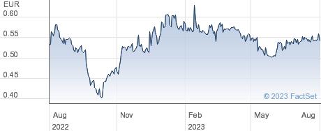 Landi Renzo SpA performance chart