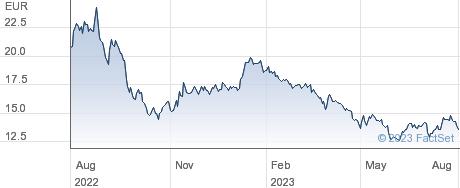 Solaria Energia y Medio Ambiente SA performance chart