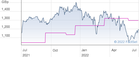 3I GRP. performance chart