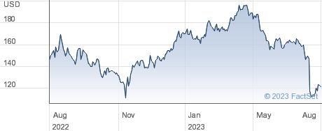Masimo Corp performance chart