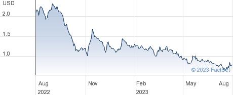 Comscore Inc performance chart
