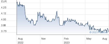 Banimmo SA performance chart