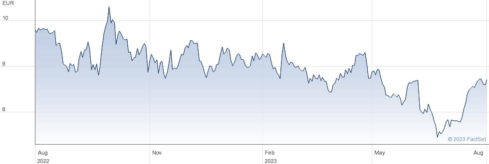 Almirall SA performance chart
