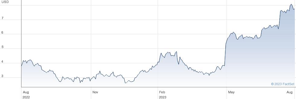 MiMedx Group Inc performance chart