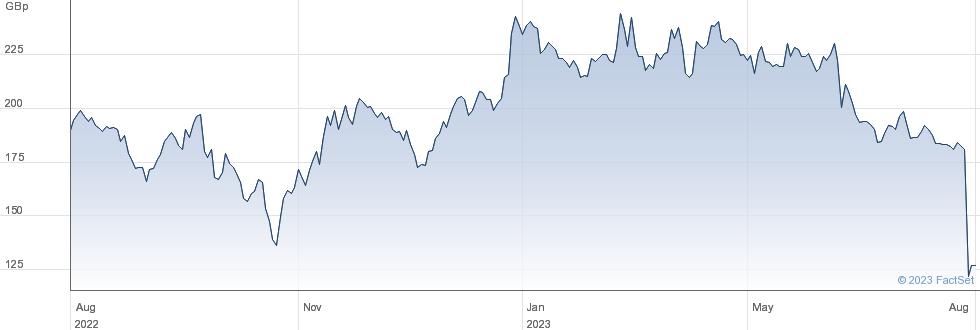 PROVIDENT FIN. performance chart