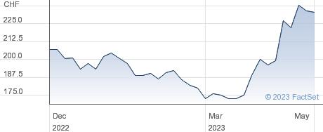 Daetwyler Holding AG performance chart