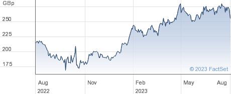 MONEYSUP. performance chart