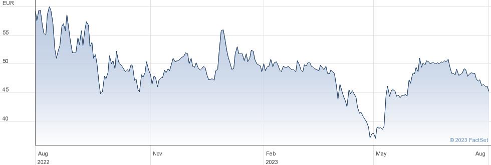 EnviTec Biogas AG performance chart