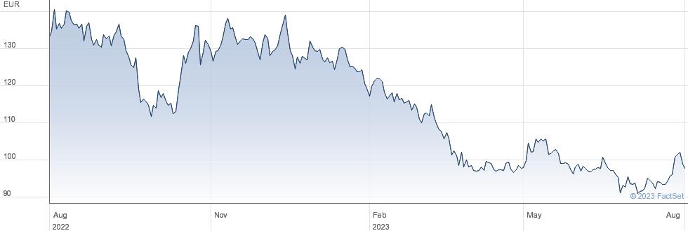 DiaSorin SpA performance chart